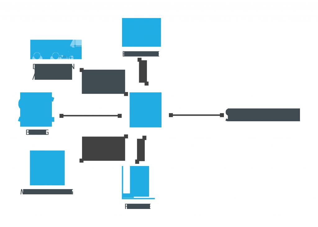 Sage300-flow