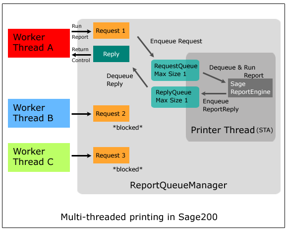 Image of Multi-threaded printing in Sage200