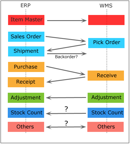 WMS Transaction Flow
