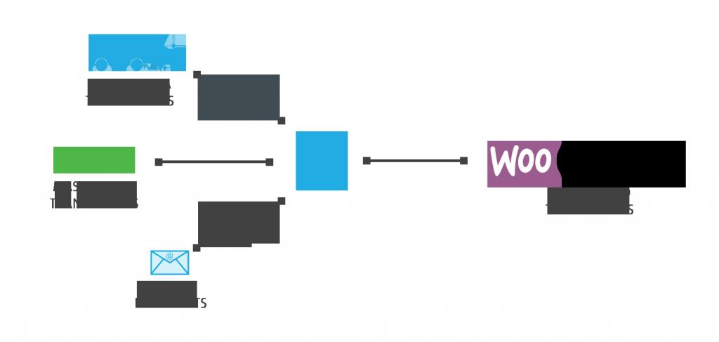 woocommerce-flow